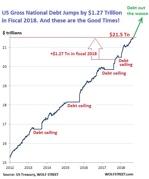 Размер национального долга США вырос на $1.27 трлн в бюджетном 2018 году, превысил $21.5 трлн