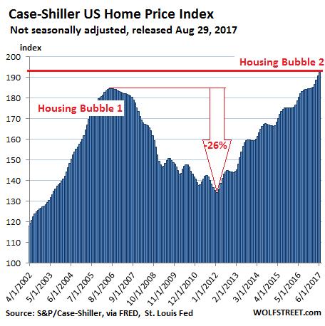 Американские города с крупнейшими жилищными пузырями – в графиках