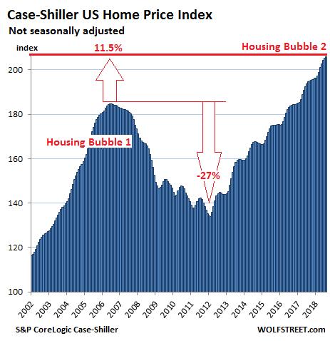 Недвижимость сша цены самые дешевые квартиры за границей купить