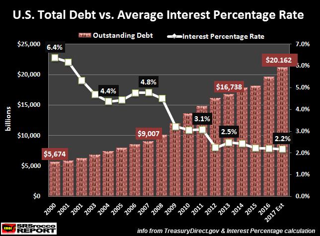 Как мощное, однодневное увеличение размера федерального долга США повлияло на расходы на обслуживание долга и серебряные индексные фонды
