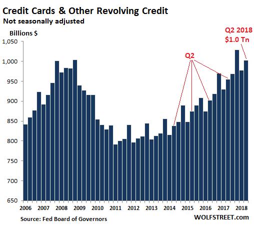 долг по кредитным картам в США