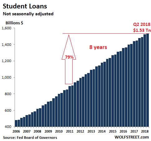 студенческий долг в США