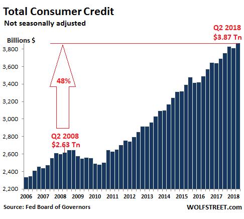 потребительские долги домохозяйств в США