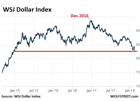 Индекс доллара рушится, достиг самой низкой отметки с 2014 года