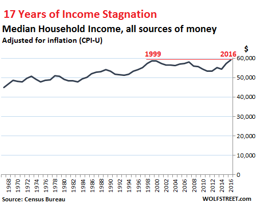 Чудовищная статистика о реальных доходах американских мужчин