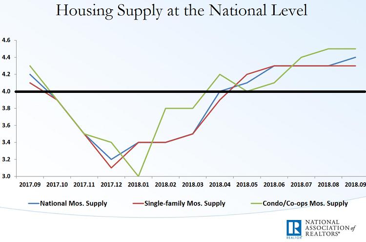 Американский рынок недвижимости превращается в рынок покупателя