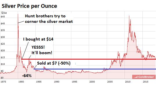 Моя теория о золоте и серебре для долгосрочных инвесторов