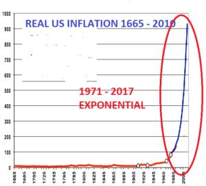 реальная американская инфляция