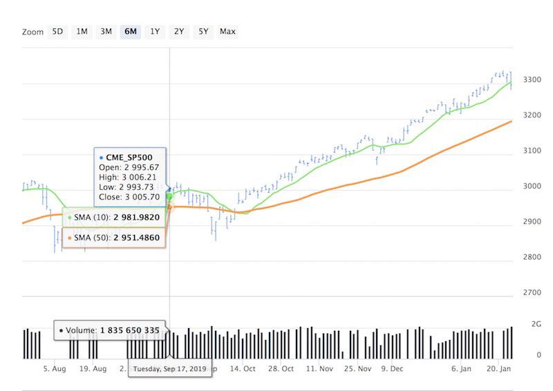 Мой прогноз октябрьского пика фондового рынка был возможно неточным, но, тем не менее, верным