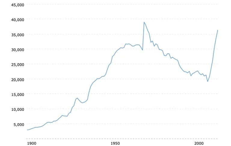 американские нефтяные резервы