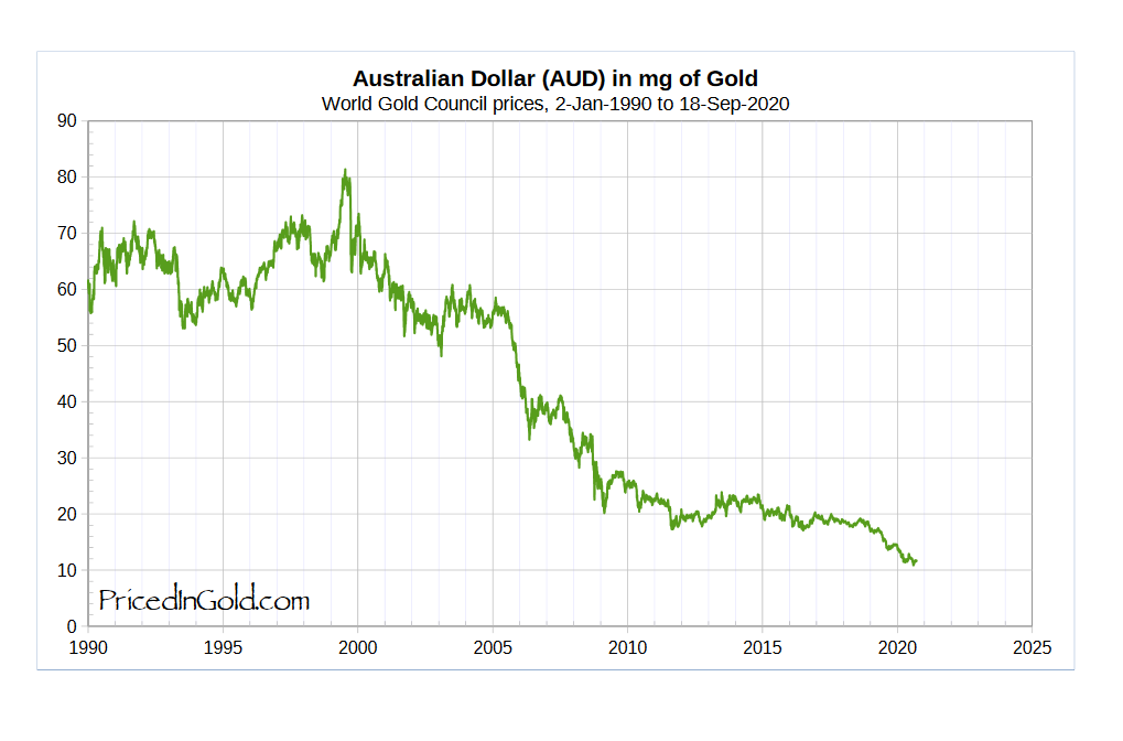 Австралийский доллар и ВВП в золоте