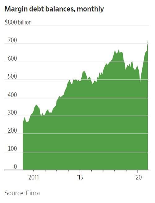 Чрезмерная уверенность и нетерпение готовят крах фондового рынка в 2021 году