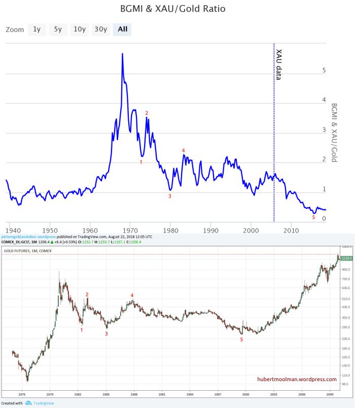 50-летний медвежий рынок золотодобычи подходит к концу?