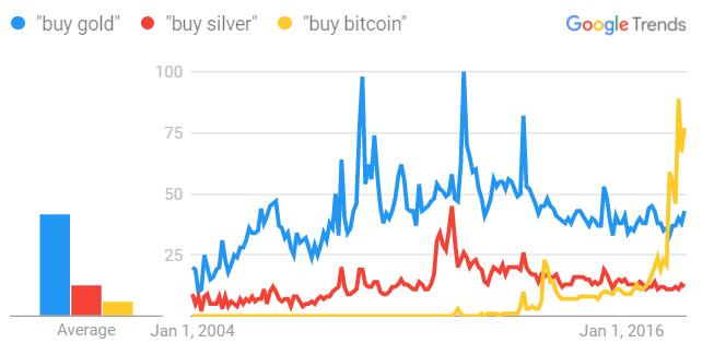 Биткойны – не золото, они - серебро