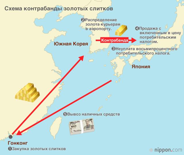 контрабанда золотых слитков в Японию