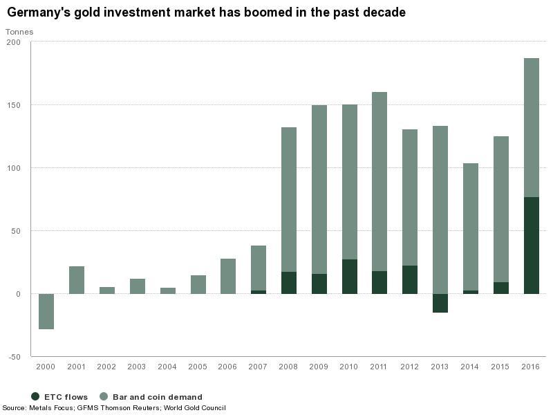 Резко вырос объем инвестиций в золото в Германии, теперь крупнейший покупатель золота