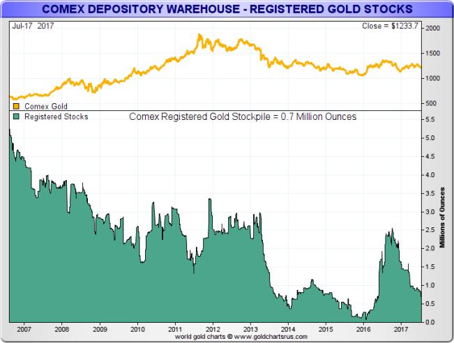 резервы зарегистрированного золота COMEX