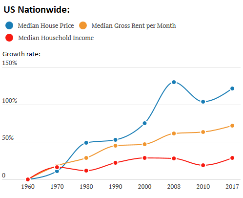 Стоимость жилья в сша по штатам недорогая квартира в германии