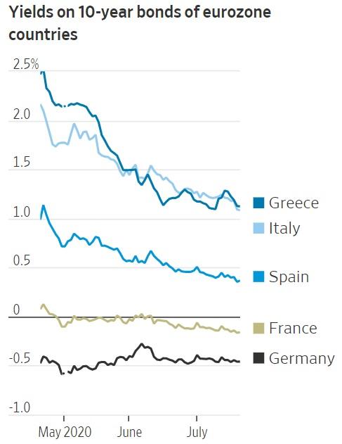 Европа проводит санацию своих государств банкротов с помощью «общих», то есть немецких облигаций