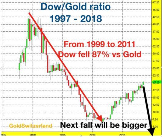 Отношение Доу/золото – следующее падение на 98%