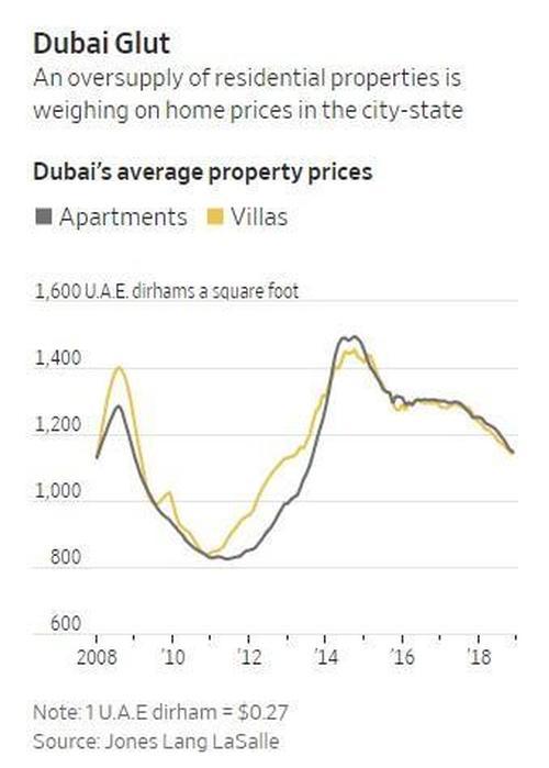 Стоимость недвижимости в оаэ вид на жительство на кипре для граждан ес