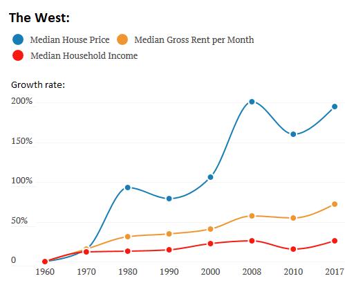 Стоимость недвижимости в сша сколько стоит квартиры в дубай