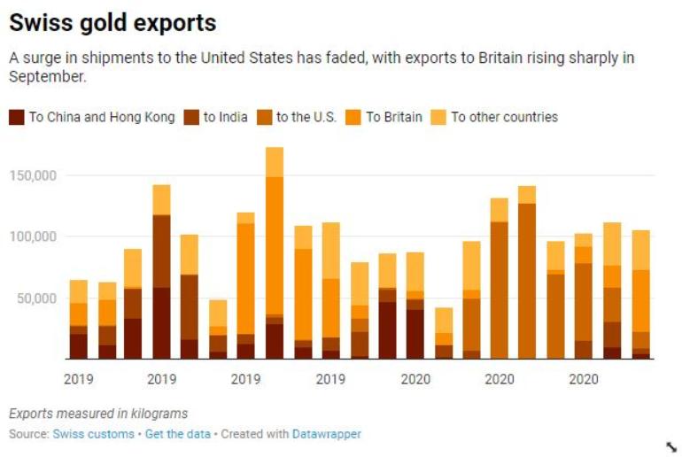 Экспорт золота из Швейцарии в Азию рухнул, потоки металла идут в Лондон