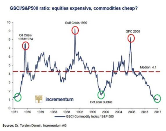 акции и товарные ресурсы
