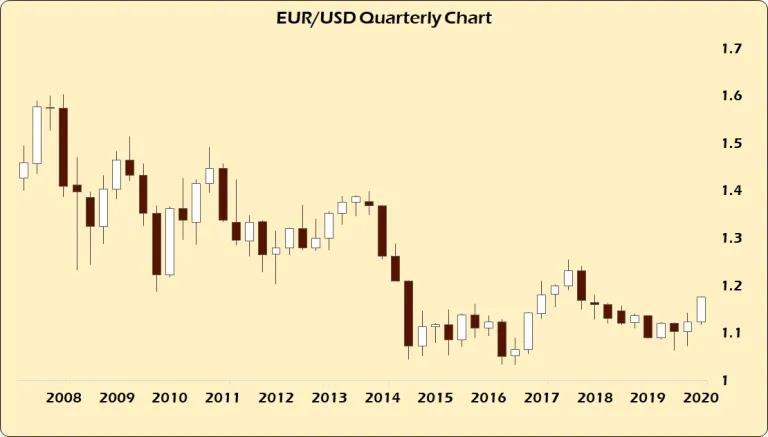 Три больших заблуждения: Евросоюз в порядке, доллар США умирает, коронавирус тебя убьет