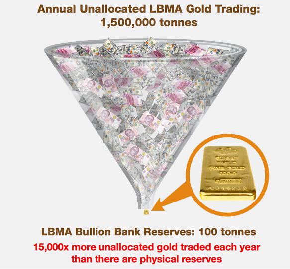 Какой рынок устанавливает цену на золото – бумажный или физический?