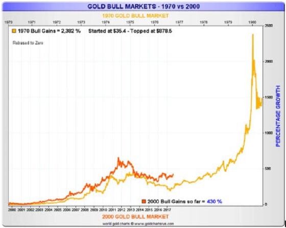 Почему я не продал золото и серебро в 2011 году