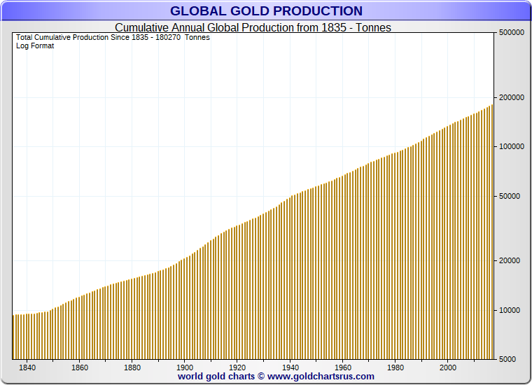 совокупный объем добычи золота