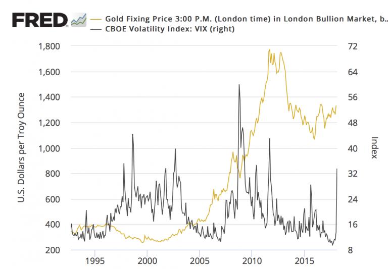 Волатильность золота стабильная торговля на форекс методами опционного анализа торрент