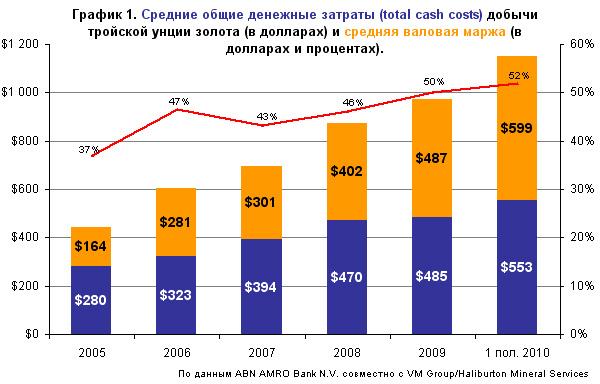 Операционные издержки добычи золота в мире выросли до $558 за тройскую унцию