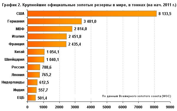 В феврале 2011 года Банк России увеличил свои золотые резервы на 3 тонны