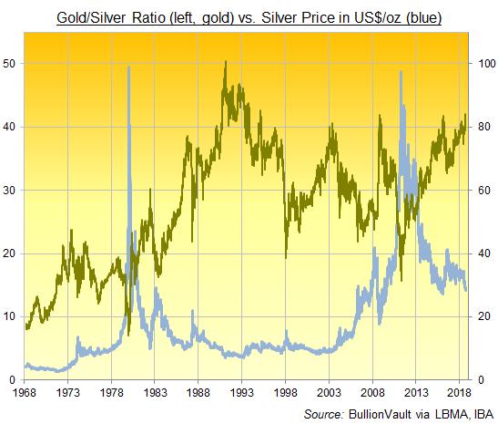 отношение золото/серебро