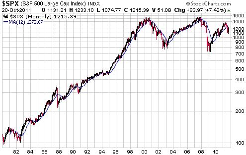 Следующий график показывает