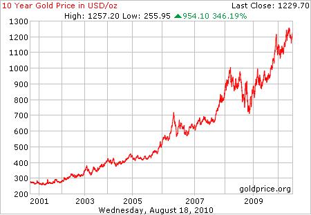 Бычий рынок золота