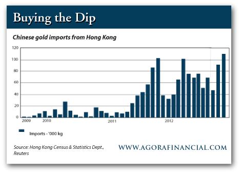 импорт золота в Китай из Гонконга