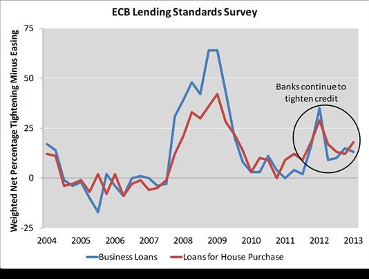 стандарты кредитования в Евросоюзе