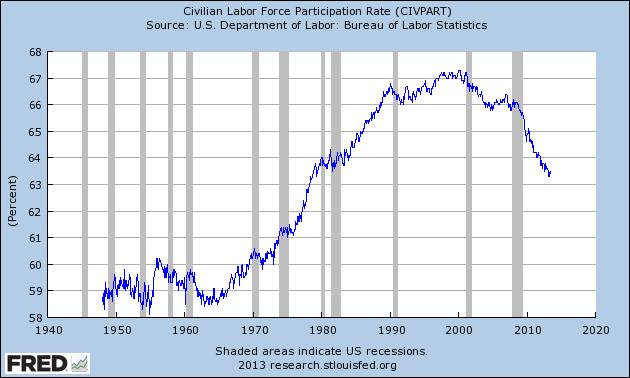 безработица в США