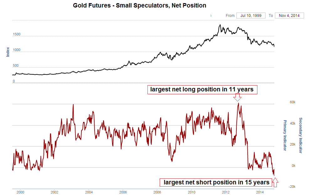 Золотые эмоции – мечта инвестора, ставящего против рынка?