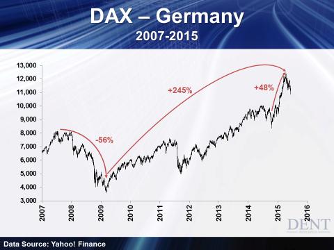 немецкий фондовый рынок