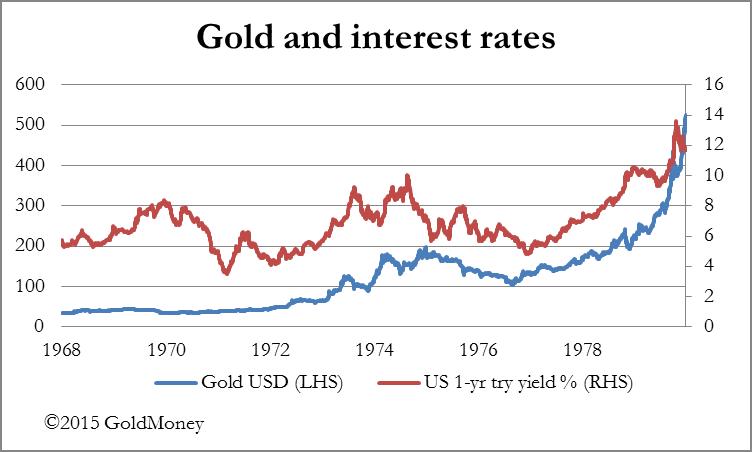 Золото и парадокс Гибсона