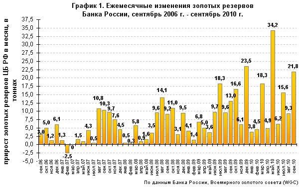 Золото – новый пузырь? Банк России так не считает, купив за 9 месяцев 2010 года столько же золота, сколько за весь прошлый год