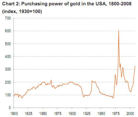 Покупательная способность золота продолжает расти