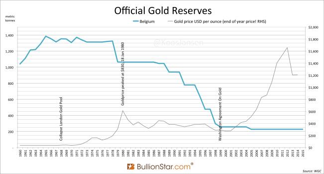 Реальная причина, по которой Бельгия продала 1,098 т золота