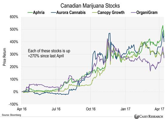 марихуановые акции