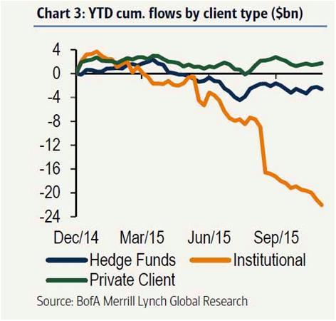Конец близок, часть шестая: розничные инвесторы вновь открывают отдельные акции