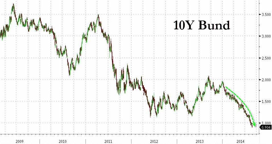 Величайшая Депрессия? Негативная доходность германских государственных облигаций до 2017 года